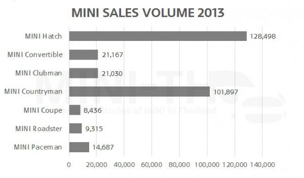 Sales Volume 2013 Chart 1